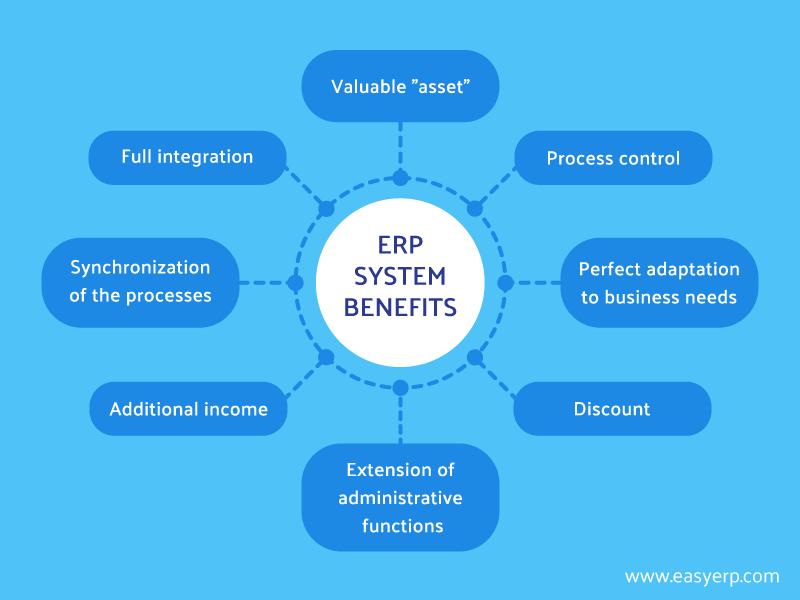 ERP benefits chart