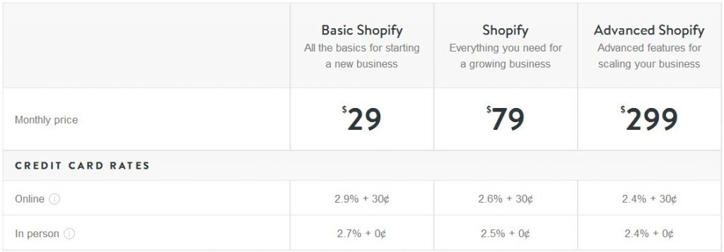 How Much Does Shopify Store Cost To Launch And Maintain In