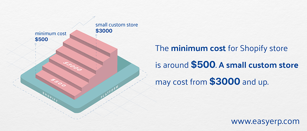 how much does a shopify store cost